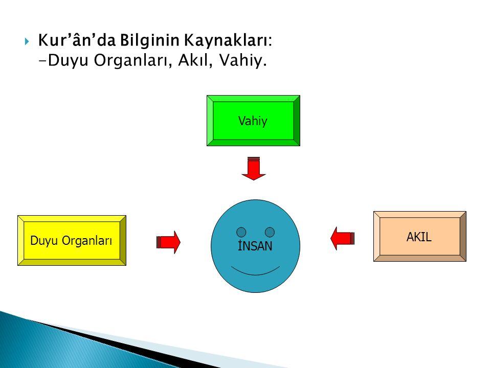  Kur'ân'da Bilginin Kaynakları: -Duyu Organları, Akıl, Vahiy. İNSAN Duyu Organları Vahiy AKIL