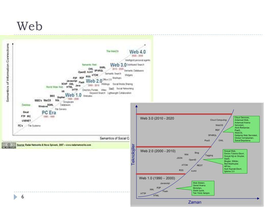 Web Sayfası Çalışma Mantığı  Web Sunucu yazılımı yüklü olan bilgisayarda gelen http taleplerini karşılamak için bilgisayardaki belirli bir klasör ayrılır (Örnek olarak C:/www/ gibi).