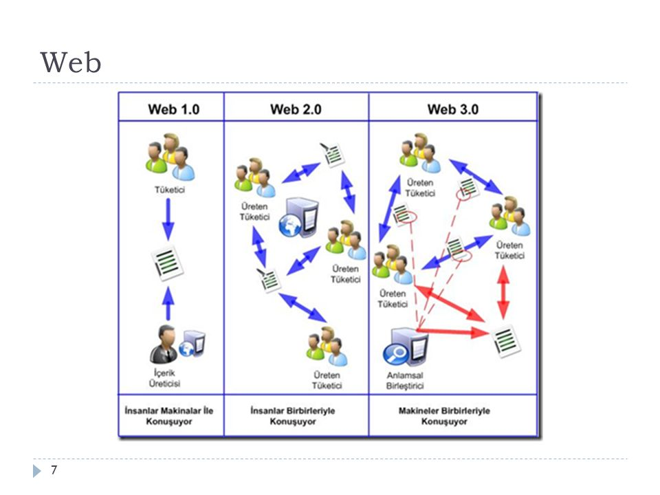 Web 1.0  Web sayfaları ilk yayınladı ğ ında dura ğ an, statik web sayfaları yo ğ un olarak kullanılmaktaydı.