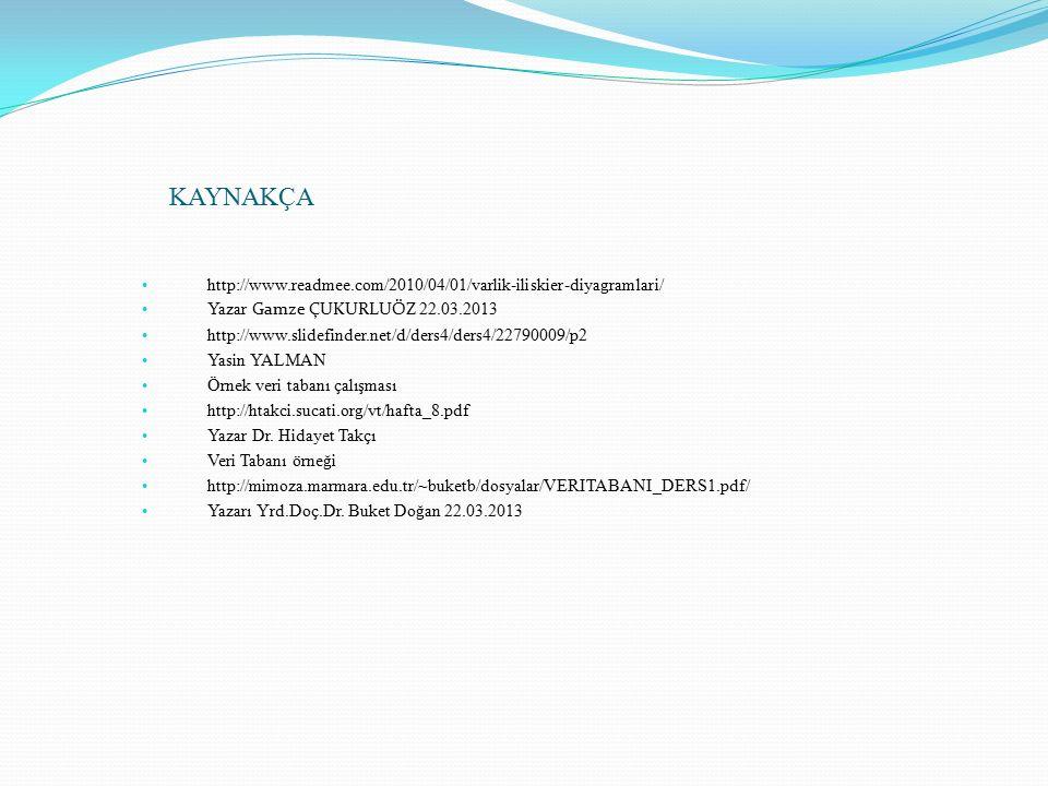 KAYNAKÇA http://www.readmee.com/2010/04/01/varlik-iliskier-diyagramlari/ Yazar Gamze ÇUKURLUÖZ 22.03.2013 http://www.slidefinder.net/d/ders4/ders4/22790009/p2 Yasin YALMAN Örnek veri tabanı çalışması http://htakci.sucati.org/vt/hafta_8.pdf Yazar Dr.