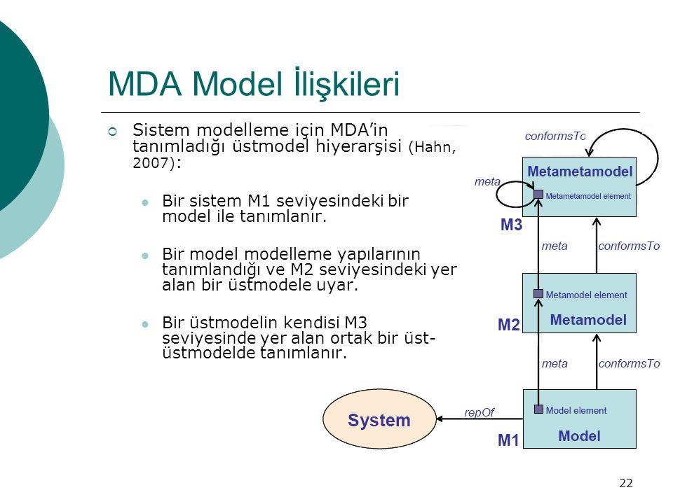 22 MDA Model İlişkileri  Sistem modelleme için MDA'in tanımladığı üstmodel hiyerarşisi (Hahn, 2007) : Bir sistem M1 seviyesindeki bir model ile tanım