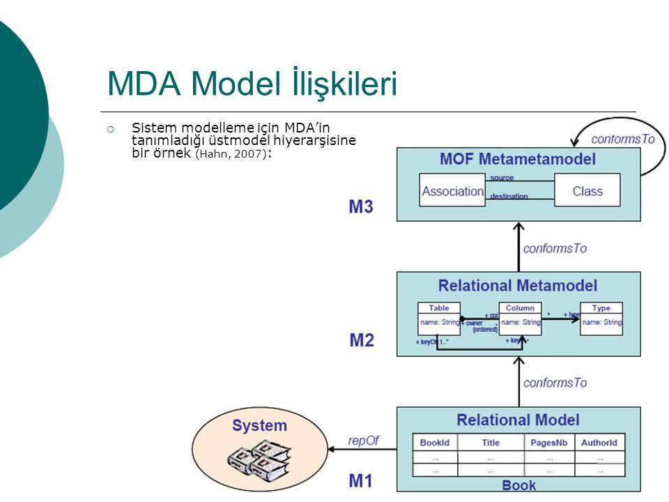 23 MDA Model İlişkileri  Sistem modelleme için MDA'in tanımladığı üstmodel hiyerarşisine bir örnek (Hahn, 2007) :