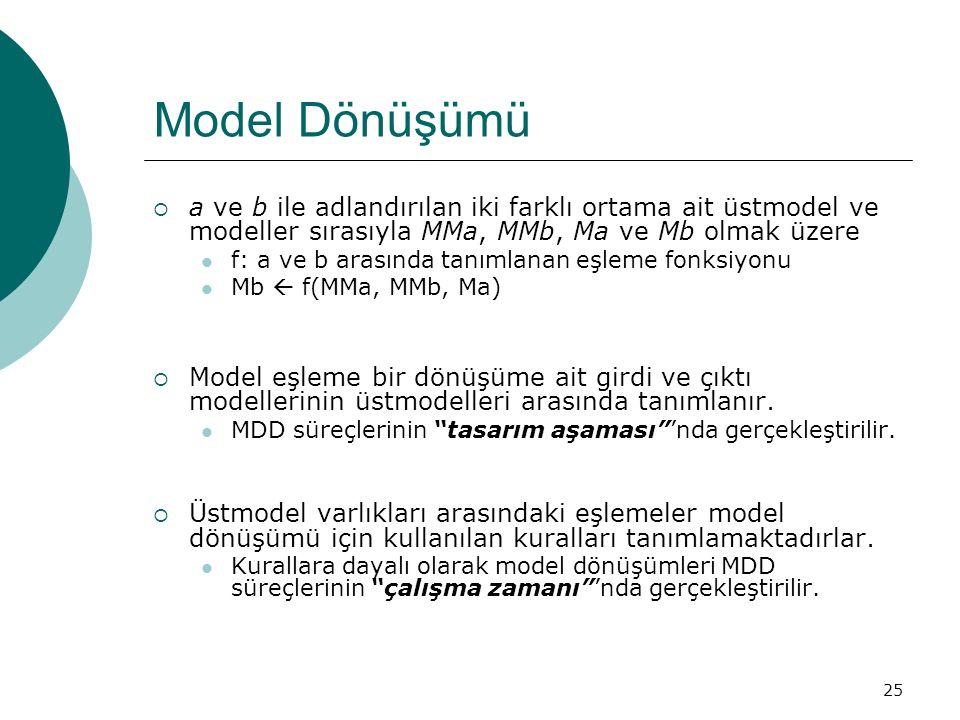 25 Model Dönüşümü  a ve b ile adlandırılan iki farklı ortama ait üstmodel ve modeller sırasıyla MMa, MMb, Ma ve Mb olmak üzere f: a ve b arasında tan
