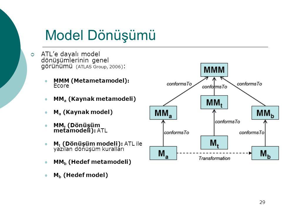 29 Model Dönüşümü  ATL'e dayalı model dönüşümlerinin genel görünümü (ATLAS Group, 2006) : MMM (Metametamodel): Ecore MM a (Kaynak metamodeli) M a (Ka