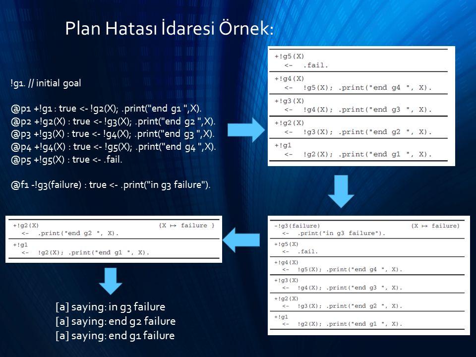 Plan Hatası İdaresi Örnek: !g1. // initial goal @p1 +!g1 : true <- !g2(X);.print(
