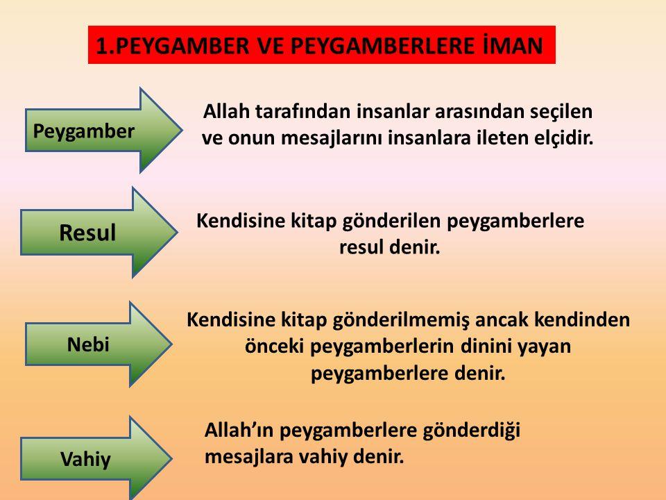 2- Allah'tan almış olduğu vahyi peygamberlere iletmekle görevli melek, aşağıdakilerden hangisidir.