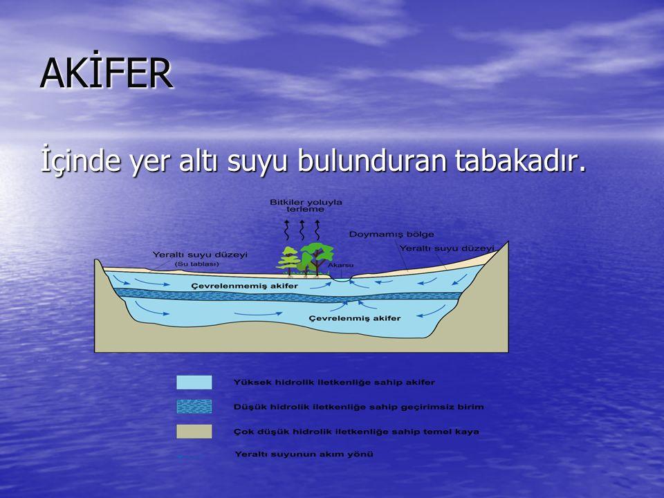 AKİFER İçinde yer altı suyu bulunduran tabakadır.