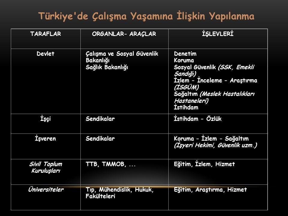 Türkiye'de Çalışma Yaşamına İlişkin Yapılanma TARAFLARORGANLAR- ARAÇLARİŞLEVLERİ DevletÇalışma ve Sosyal Güvenlik Bakanlığı Sağlık Bakanlığı Denetim K