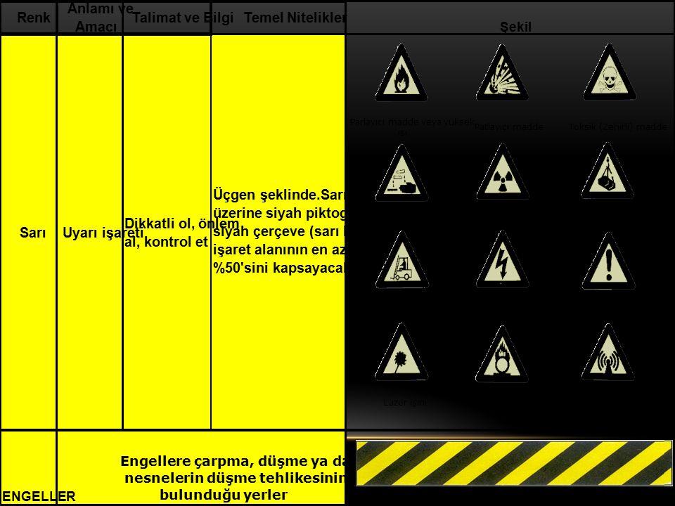 SarıUyarı işareti Dikkatli ol, önlem al, kontrol et ENGELLER Engellere çarpma, düşme ya da nesnelerin düşme tehlikesinin bulunduğu yerler Talimat ve B