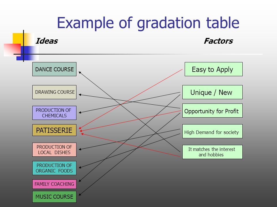 Example of gradation table Ideas Factors DANCE COURSE DRAWING COURSE PRODUCTION OF CHEMICALS PATISSERIE PRODUCTION OF LOCAL DISHES PRODUCTION OF ORGANIC FOODS FAMILY COACHING MUSIC COURSE Easy to Apply Unique / New Opportunity for Profit High Demand for society It matches the interest and hobbies