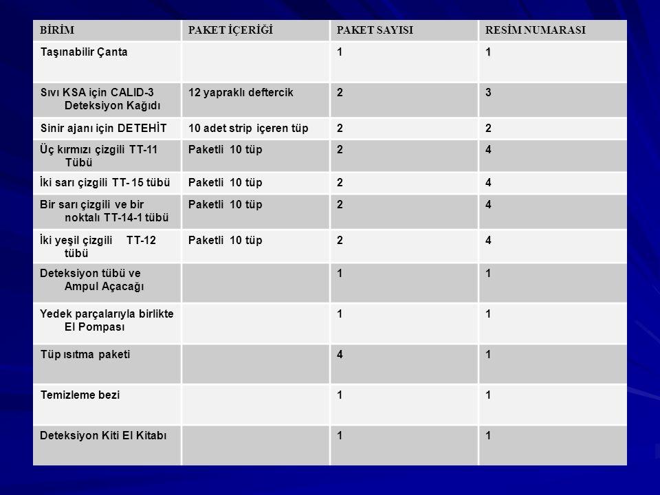 BİRİMPAKET İÇERİĞİPAKET SAYISIRESİM NUMARASI Taşınabilir Çanta11 Sıvı KSA için CALID-3 Deteksiyon Kağıdı 12 yapraklı deftercik23 Sinir ajanı için DETEHİT10 adet strip içeren tüp22 Üç kırmızı çizgili TT-11 Tübü Paketli 10 tüp24 İki sarı çizgili TT- 15 tübüPaketli 10 tüp24 Bir sarı çizgili ve bir noktalı TT-14-1 tübü Paketli 10 tüp24 İki yeşil çizgili TT-12 tübü Paketli 10 tüp24 Deteksiyon tübü ve Ampul Açacağı 11 Yedek parçalarıyla birlikte El Pompası 11 Tüp ısıtma paketi41 Temizleme bezi11 Deteksiyon Kiti El Kitabı11