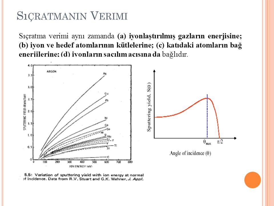 S ı ÇRATMANIN V ERIMI Sıçratma verimi aynı zamanda (a) iyonlaştırılmış gazların enerjisine; (b) iyon ve hedef atomlarının kütlelerine; (c) katıdaki at