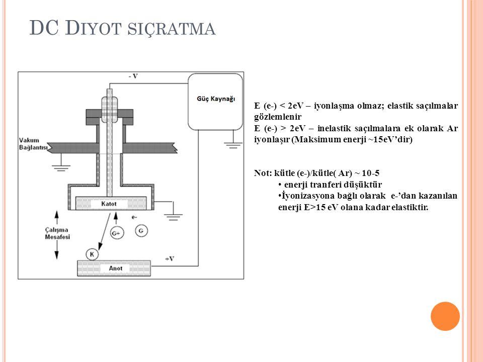 DC D IYOT SIÇRATMA E (e-) < 2eV – iyonlaşma olmaz; elastik saçılmalar gözlemlenir E (e-) > 2eV – inelastik saçılmalara ek olarak Ar iyonlaşır (Maksimu