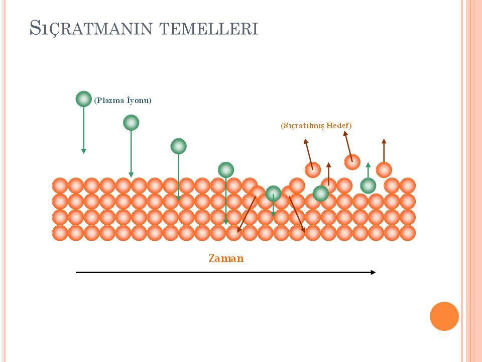 R EAKTIF S IÇRATMA Metalik hedef malzemesinde iyonizasyon Ar ve reaktif olan diğer bir gazın ilavesi ile gerçekleştirilir.