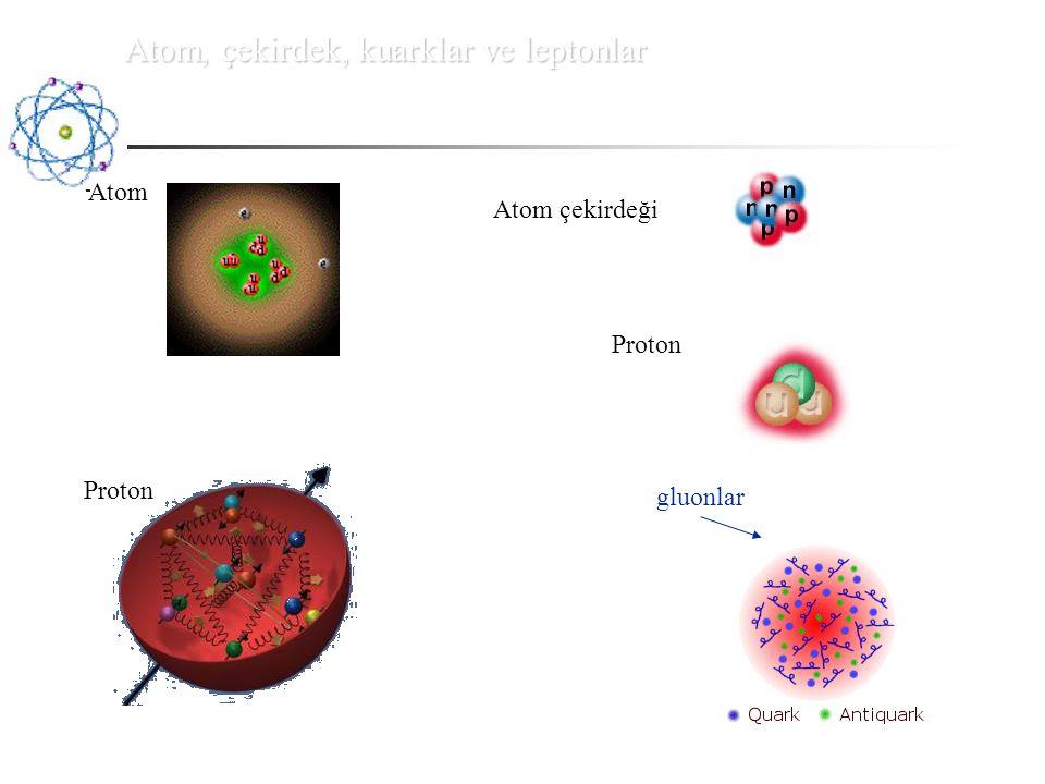 Bohr modelinin ötesi Bohr modelinde elektronun hızı: