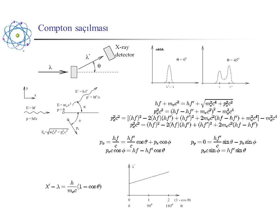 Açısal momentum ve spin Manyetik dipol moment Harici bir manyetik alan içinde tork ortaya çıkar: Potansiyel enerji: Minimum enerji Maximum enerji