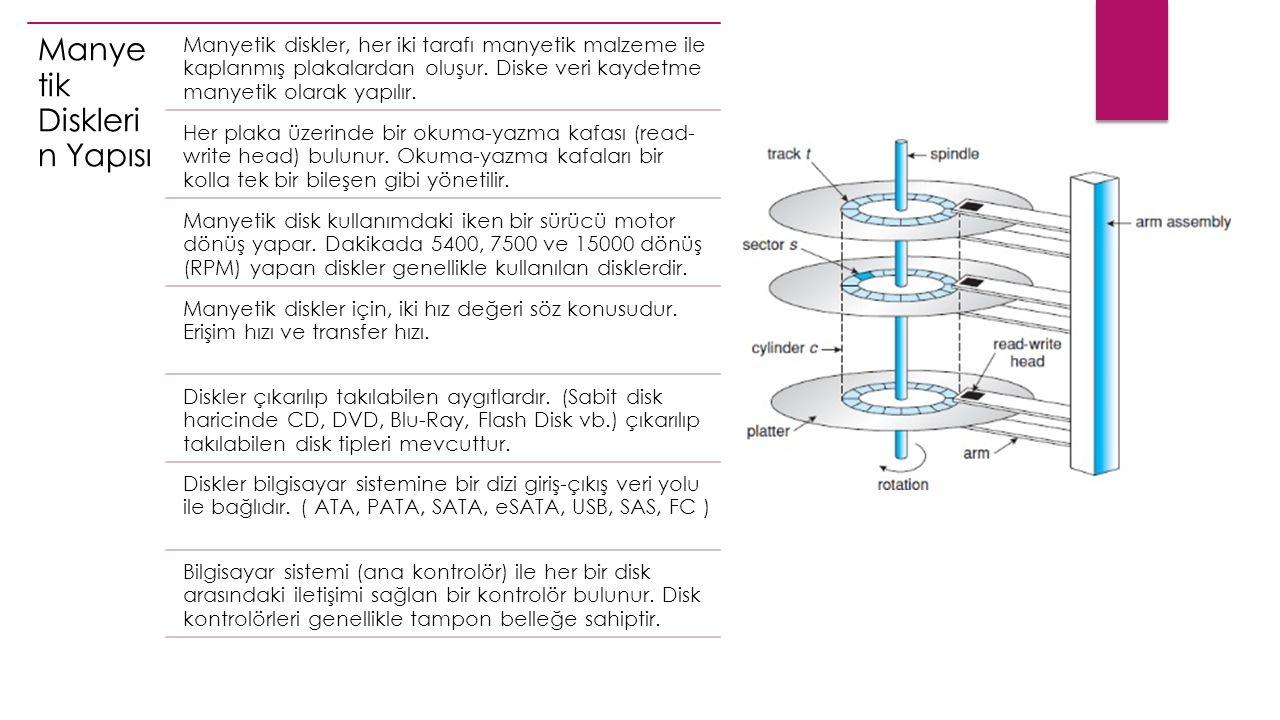 Manye tik Diskleri n Yapısı Manyetik diskler, her iki tarafı manyetik malzeme ile kaplanmış plakalardan oluşur.
