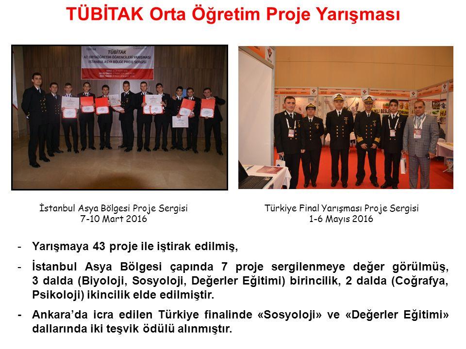 -Yarışmaya 43 proje ile iştirak edilmiş, -İstanbul Asya Bölgesi çapında 7 proje sergilenmeye değer görülmüş, 3 dalda (Biyoloji, Sosyoloji, Değerler Eğitimi) birincilik, 2 dalda (Coğrafya, Psikoloji) ikincilik elde edilmiştir.