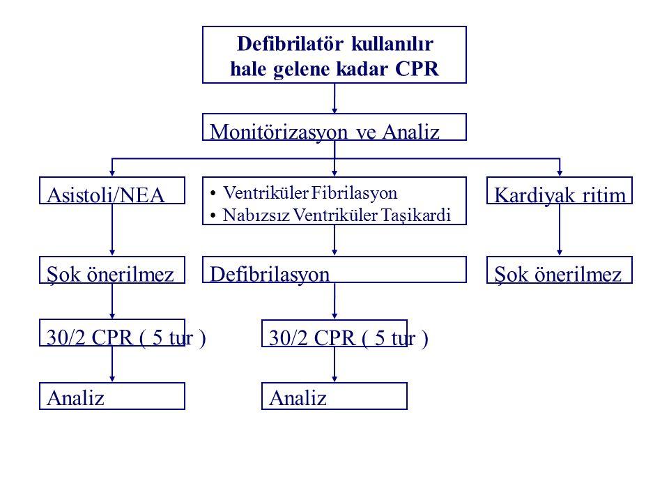 Defibrilatör kullanılır hale gelene kadar CPR Monitörizasyon ve Analiz Asistoli/NEA Şok önerilmez 30/2 CPR ( 5 tur ) Analiz Ventriküler Fibrilasyon Nabızsız Ventriküler Taşikardi Defibrilasyon 30/2 CPR ( 5 tur ) Analiz Kardiyak ritim Şok önerilmez