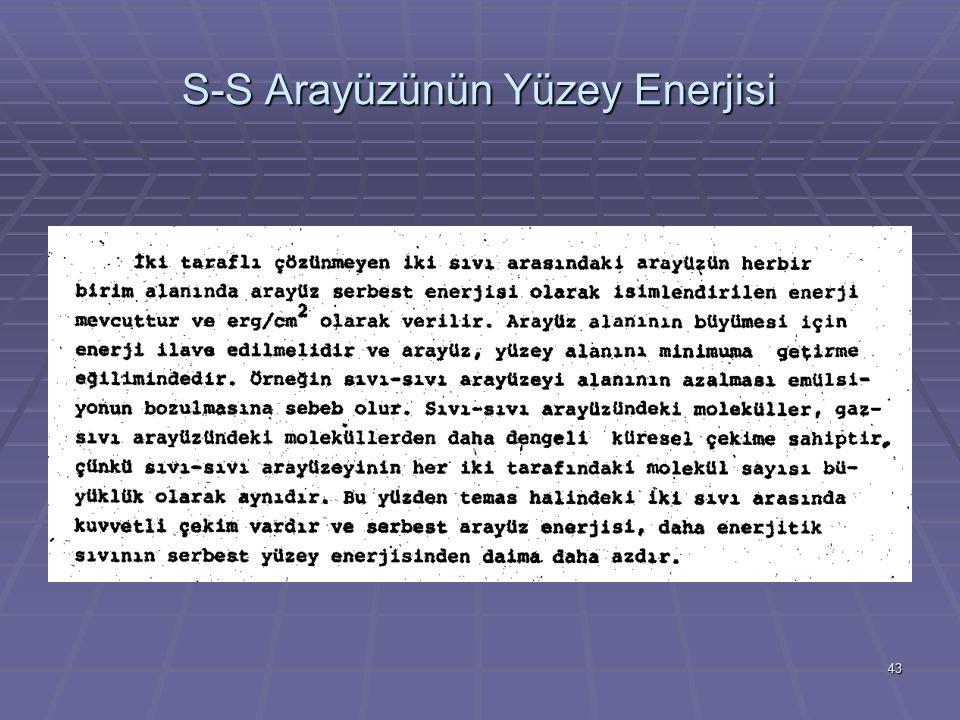 43 S-S Arayüzünün Yüzey Enerjisi