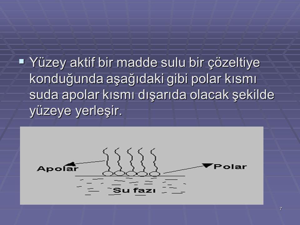 7  Yüzey aktif bir madde sulu bir çözeltiye konduğunda aşağıdaki gibi polar kısmı suda apolar kısmı dışarıda olacak şekilde yüzeye yerleşir.