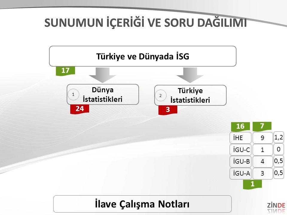 Dünya İstatistikleri Türkiye İstatistikleri 17 3 Türkiye ve Dünyada İSG 24 İlave Çalışma Notları 1 2 İHE İGU-C İGU-B İGU-A 9 1 4 3 16 7 1 1,2 0 0,5
