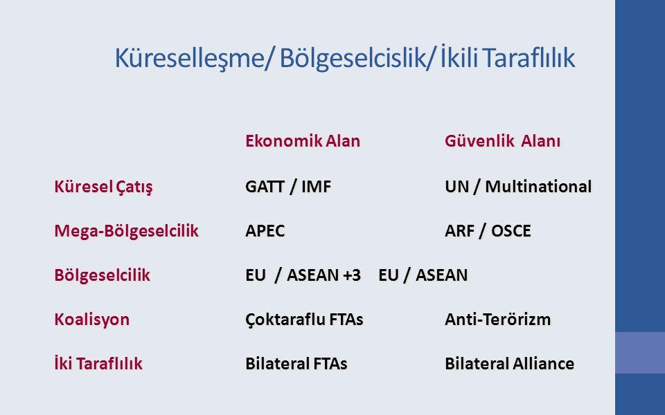 Küreselleşme/ Bölgeselcislik/ İkili Taraflılık Ekonomik Alan Güvenlik Alanı Küresel ÇatışGATT / IMF UN / Multinational Mega-Bölgeselcilik APEC ARF / O