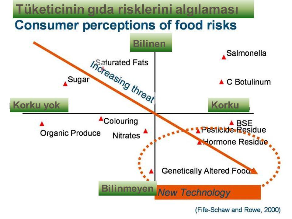 Korku Tüketicinin gıda risklerini algılaması Korku yok Bilinen Bilinmeyen