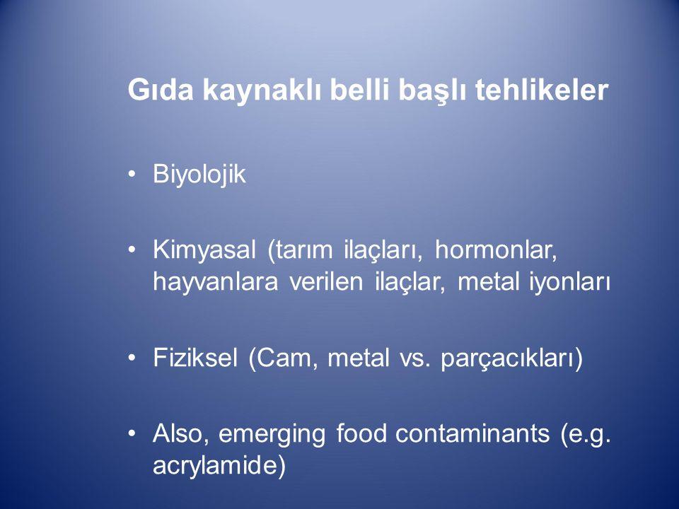 Gıda kaynaklı belli başlı tehlikeler Biyolojik Kimyasal (tarım ilaçları, hormonlar, hayvanlara verilen ilaçlar, metal iyonları Fiziksel (Cam, metal vs.