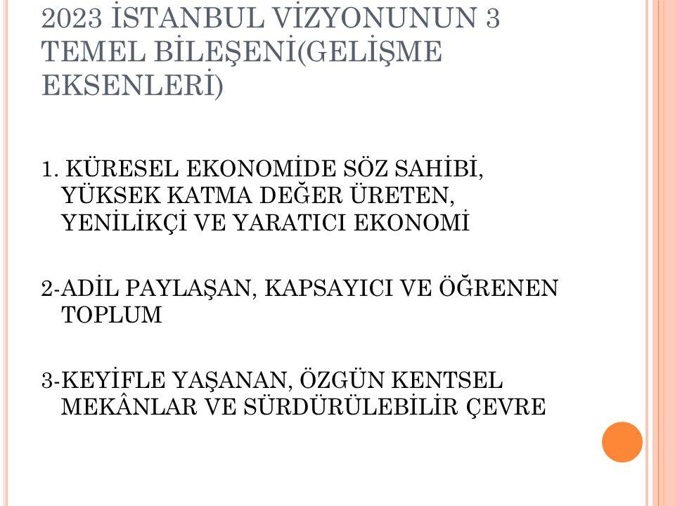 2023 İSTANBUL VİZYONUNUN 3 TEMEL BİLEŞENİ(GELİŞME EKSENLERİ) 1.