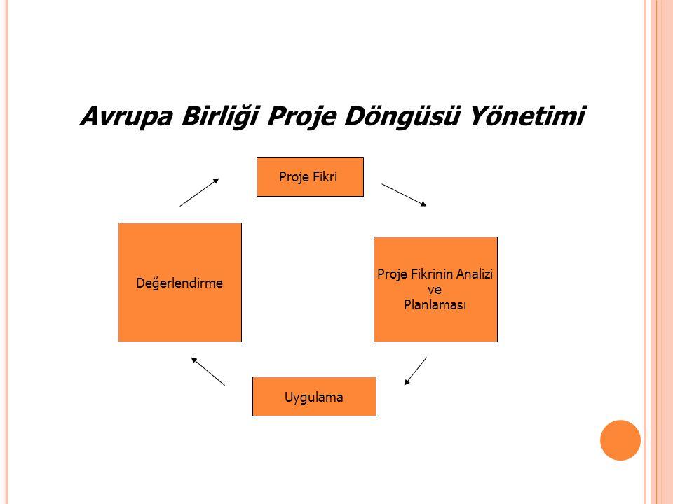 Avrupa Birliği Proje Döngüsü Yönetimi Proje Fikri Proje Fikrinin Analizi ve Planlaması Uygulama Değerlendirme