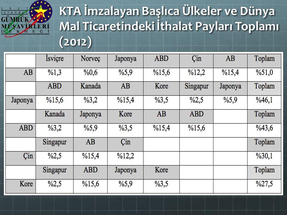 KTA İmzalayan Başlıca Ülkeler ve Dünya Mal Ticaretindeki İthalat Payları Toplamı (2012)