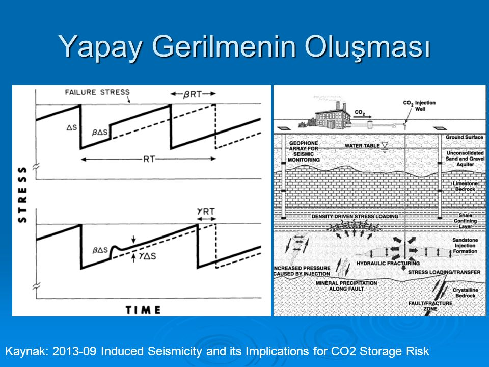 Yapay Gerilmenin Oluşması Kaynak: 2013-09 Induced Seismicity and its Implications for CO2 Storage Risk