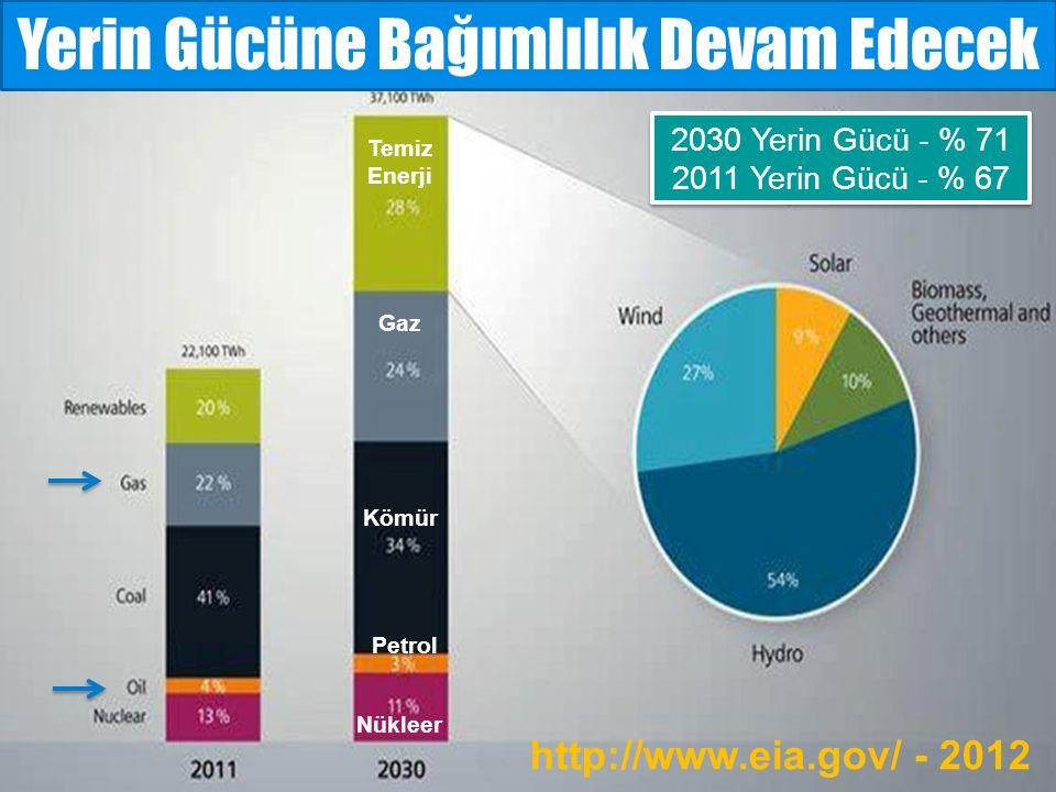 Gaz Nükleer Kömür Temiz Enerji Petrol 2030 Yerin Gücü - % 71 2011 Yerin Gücü - % 67 2030 Yerin Gücü - % 71 2011 Yerin Gücü - % 67 Yerin Gücüne Bağımlılık Devam Edecek http://www.eia.gov/ - 2012