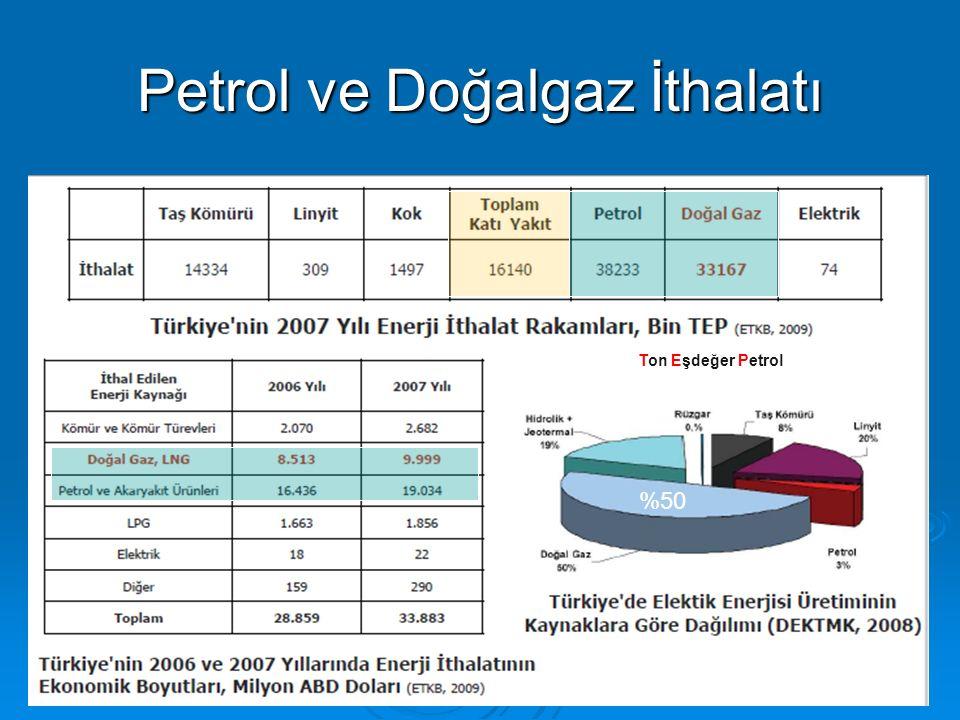 Petrol ve Doğalgaz İthalatı %50 Ton Eşdeğer Petrol
