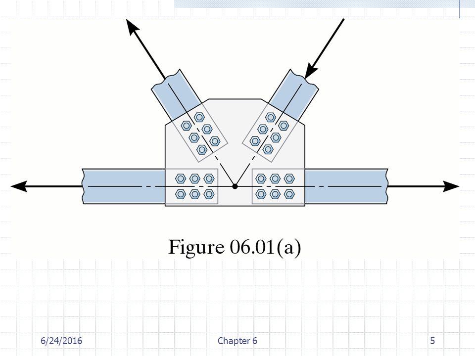 6/24/2016Chapter 626 En basit kafes yapı üç çubuk ve üç mafsaldan oluşan üçgen yapıdır. Rijit kafes
