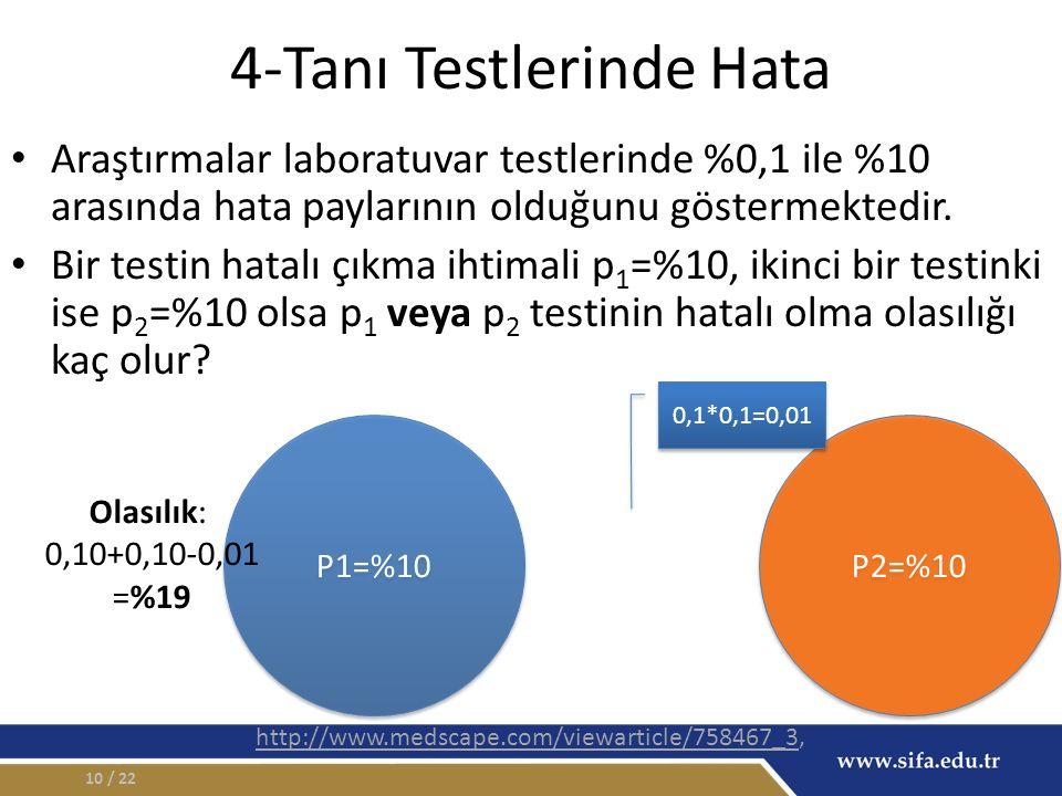 4-Tanı Testlerinde Hata Araştırmalar laboratuvar testlerinde %0,1 ile %10 arasında hata paylarının olduğunu göstermektedir.