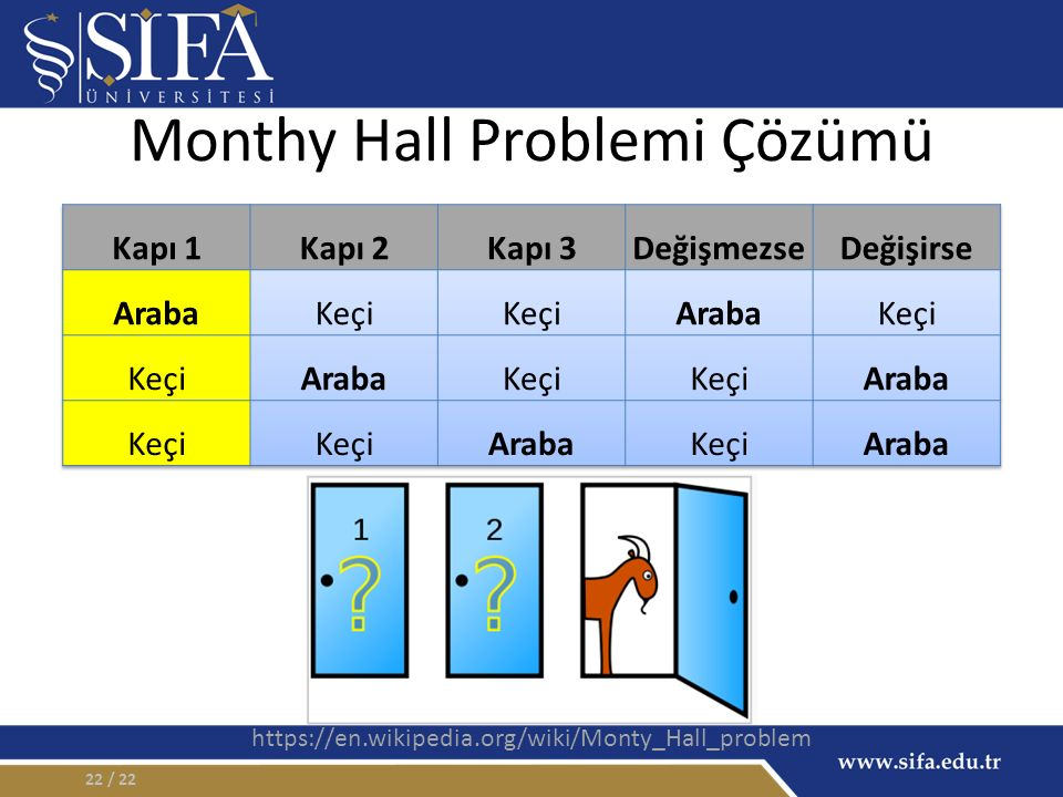 Monthy Hall Problemi Çözümü / 2222 https://en.wikipedia.org/wiki/Monty_Hall_problem
