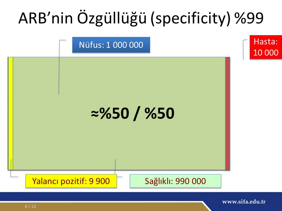 6 Nüfus: 1 000 000 Hasta: 10 000 Hasta: 10 000 Sağlıklı: 990 000 Yalancı pozitif: 9 900 ARB'nin Özgüllüğü (specificity) %99 ≈%50 / %50