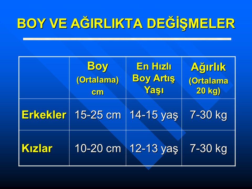 BOY VE AĞIRLIKTA DEĞİŞMELER Boy(Ortalama)cm En Hızlı Boy Artış Yaşı Ağırlık (Ortalama 20 kg) Erkekler 15-25 cm 14-15 yaş 7-30 kg Kızlar 10-20 cm 12-13 yaş 7-30 kg