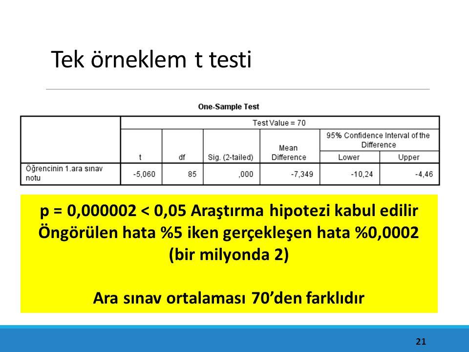 Tek örneklem t testi 21 p = 0,000002 < 0,05 Araştırma hipotezi kabul edilir Öngörülen hata %5 iken gerçekleşen hata %0,0002 (bir milyonda 2) Ara sınav