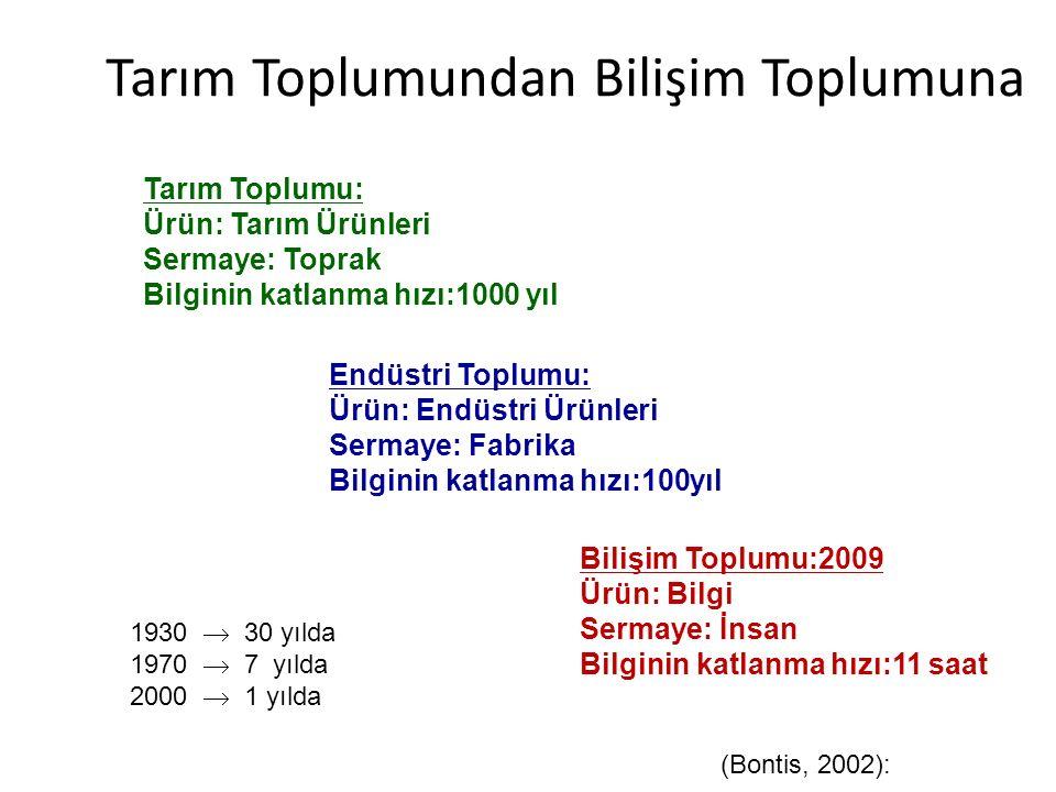Tarım Toplumundan Bilişim Toplumuna Tarım Toplumu: Ürün: Tarım Ürünleri Sermaye: Toprak Bilginin katlanma hızı:1000 yıl Endüstri Toplumu: Ürün: Endüst