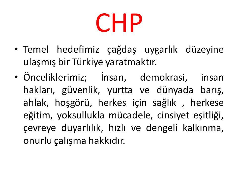 CHP Temel hedefimiz çağdaş uygarlık düzeyine ulaşmış bir Türkiye yaratmaktır. Önceliklerimiz; İnsan, demokrasi, insan hakları, güvenlik, yurtta ve dün