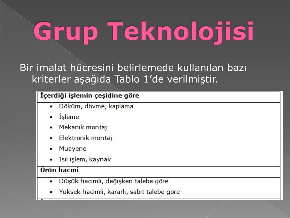 Bir imalat hücresini belirlemede kullanılan bazı kriterler aşağıda Tablo 1'de verilmiştir.