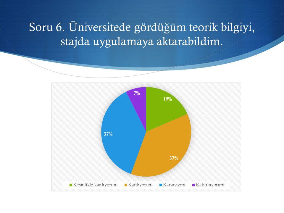 Soru 6. Üniversitede gördü ğ üm teorik bilgiyi, stajda uygulamaya aktarabildim.