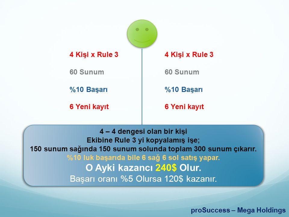 proSuccess – Mega Holdings 4 Kişi x Rule 3 60 Sunum %10 Başarı 6 Yeni kayıt 4 Kişi x Rule 3 60 Sunum %10 Başarı 6 Yeni kayıt 4 – 4 dengesi olan bir ki
