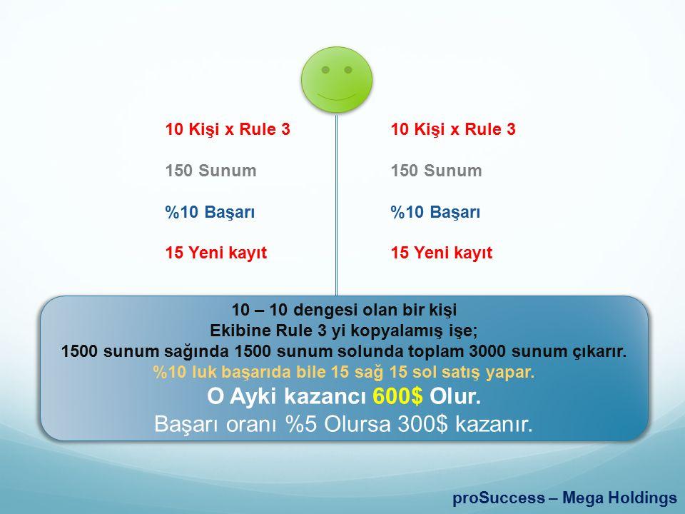 proSuccess – Mega Holdings 10 Kişi x Rule 3 150 Sunum %10 Başarı 15 Yeni kayıt 10 Kişi x Rule 3 150 Sunum %10 Başarı 15 Yeni kayıt 10 – 10 dengesi olan bir kişi Ekibine Rule 3 yi kopyalamış işe; 1500 sunum sağında 1500 sunum solunda toplam 3000 sunum çıkarır.