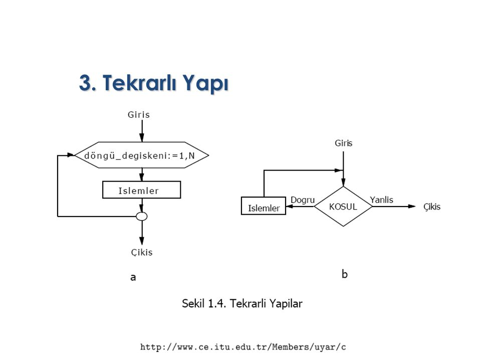 3. Tekrarlı Yapı