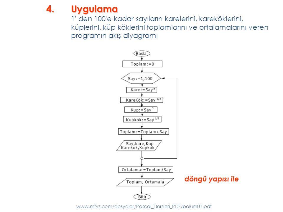 döngü yapısı ile www.mfyz.com/dosyalar/Pascal_Dersleri_PDF/bolum01.pdf 4.Uygulama 4.Uygulama 1 den 100 e kadar sayıların karelerini, kareköklerini, küplerini, küp köklerini toplamlarını ve ortalamalarını veren programın akış diyagramı