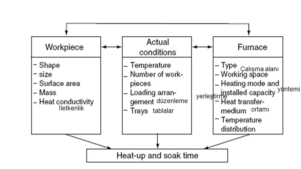 İletkenlik düzenleme tablalar Çalışma alanı yöntemi yerleştirme ortamı